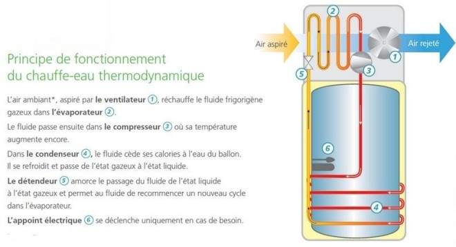 Le ballon thermodynamique solar eco green - Ballon thermodynamique atlantic ...